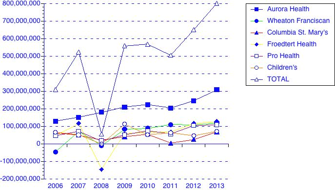 Hospital profits 2006 13